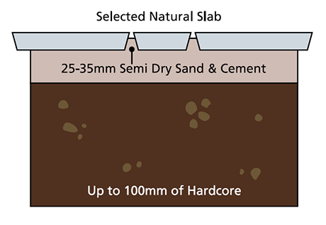 Install slab diagram